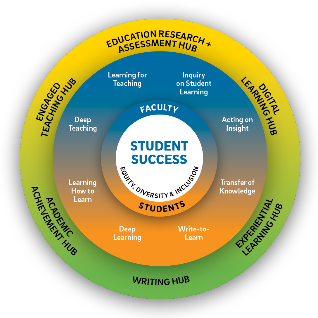 "wheel image with ""student success"" and ""equity, diversity, and inclusion"" at center and 6 hubs surrounding the center"